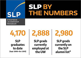 SLP by the Numbers Infographic