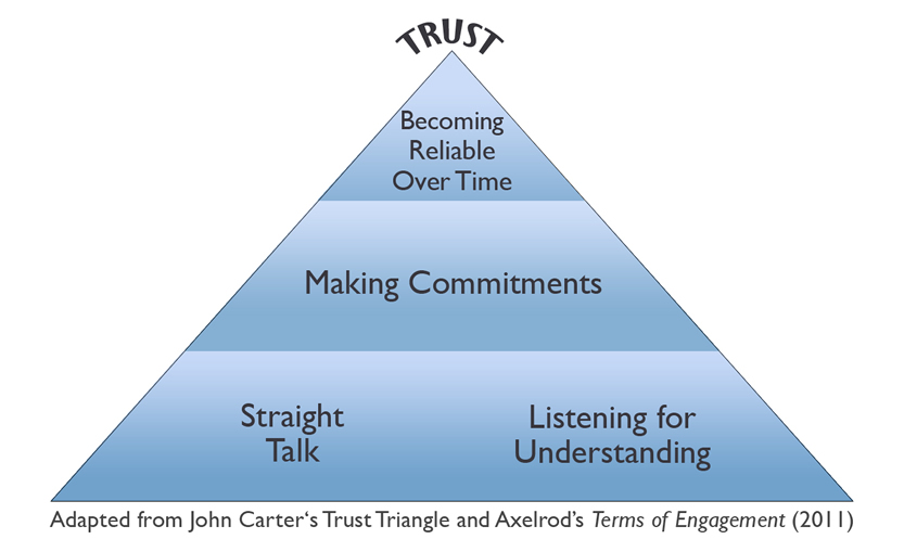 trust triangle graphic