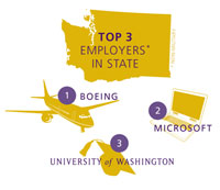 Graphic showing Washington's 3 largest employers