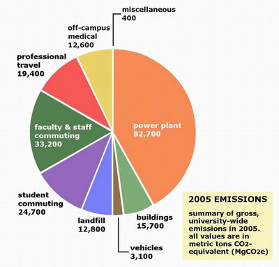 uw greenhouse gases down 10 percent from 2001 to 2005 inventory