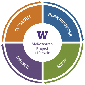 Graphic displaying a circle with four quadrants. Starting at the top right and going clockwise: Plan/Propose, Setup, Manage and Closeout.