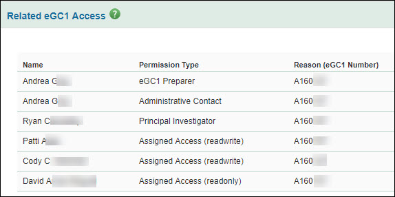 subawards manage access related e g c 1 list