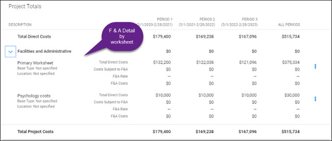 budget summary project totals