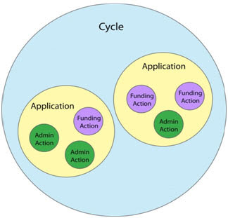 cycle diagram showing relationship of items