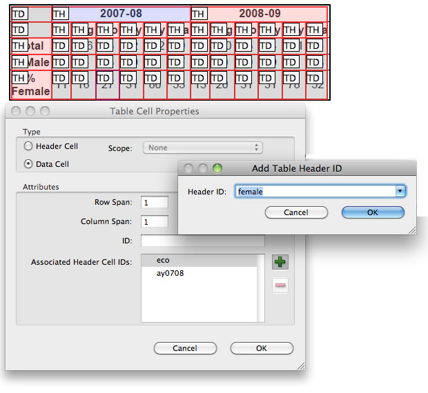 Table Cell Properties dialog in Adobe Acrobat Pro, which includes a Header Cell radio button, Scope combo box, ID Field, and Headers selector field.
