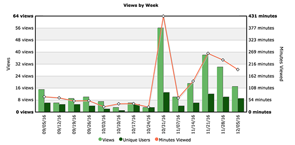 Figure One: Views by Week
