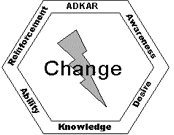 ADKAR: Awareness, Desire, Knowledge, Ability, Reinforcement