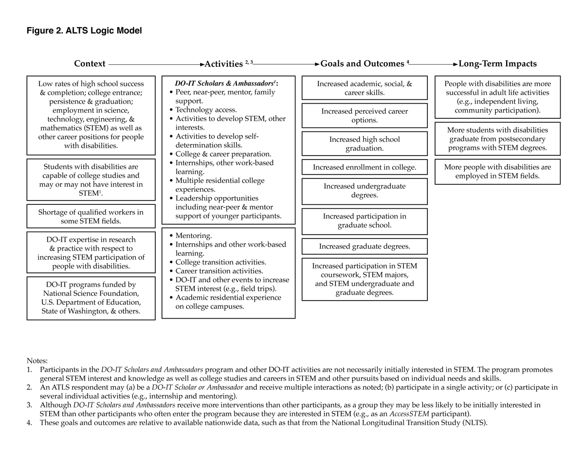 Chart showing context, activities, goals and outcomes, and long-term impacts.