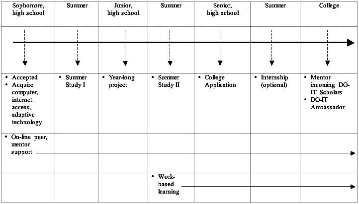 DO-IT Scholar Typical Participation Timeline