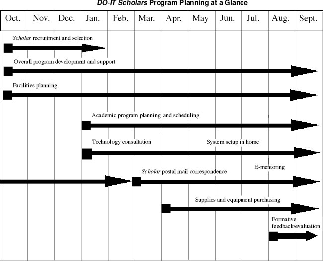 Graphic explaining the Scholars Program over a timeline of October to September. It lists the tasks the expected timeline they will be accomplished over. Scholar recruitment and selection - October to January. Overall program development and support - October to September. Facilities planning - October to September. Academic program planning and scheduling - January to September. Technology consultation - January to September. System setup in home - May to September. Scholar postal mail correspondence