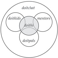 Venn Diagram showing the overlapping relationship of some DO-IT discussion lists.