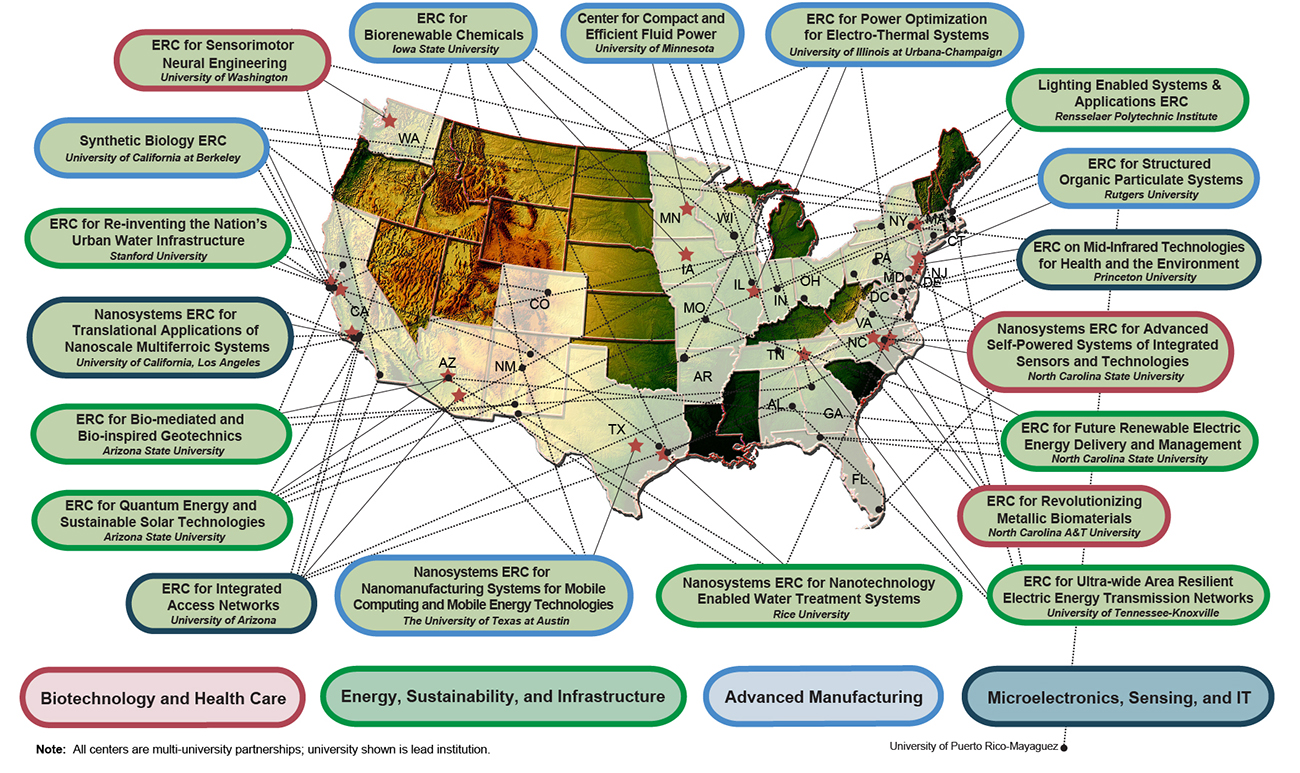 This map of the United States shows locations of NSF-funded Engineering Research Centers. Nineteen Centers are pictured on the map. Their locations include Washington, California, Arizona, Texas, Tennessee, North Carolina, New Jersey, New York, Illinois, Iowa, and Minnesota. Four themes are presented: biotechnology and health care; energy, sustainability, and Infrastructure; Advanced Manufacturing; and microelectronics, sensing, and information technology.