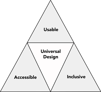 A chart that shows how Usability, Accessibility, and Inclusivity all are covered by Universal Design