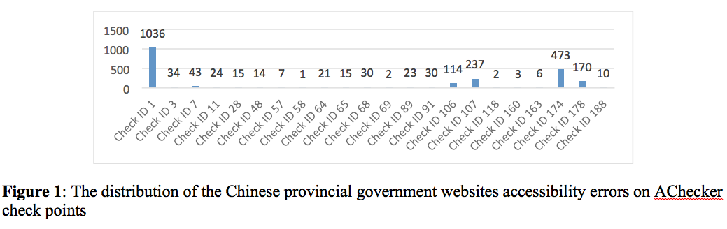 Figure 1: The distribution of the Chinese provincial government websites accessibility errors on AChecker check points.