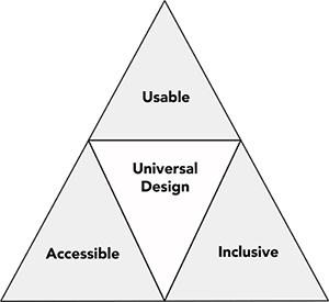 "Figure 1 is a diagram showing ""Usable"", ""Inclusive"", and ""Accessible"" as three concepts forming the three sides of a triangle labeled ""Universal Design"""
