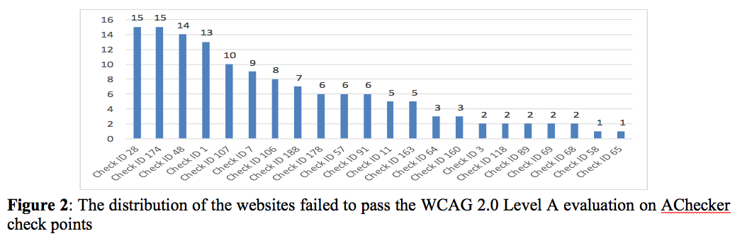 The distribution of the websites failed to pass the WCAG 2.0 Level A evaluation on AChecker check points.