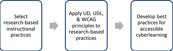 Figure 2 is a flow chart showing three steps in a linear process: First, select research-based instructional practices; second, apply UD, UDL, & WCAG principles to research-based practices; and third, develop best practices for accessible cyberlearning.