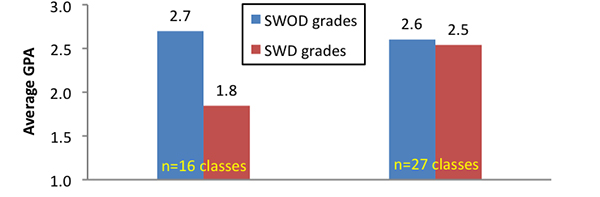 Out of 16 classes before UDI training, there was a difference of .9 in GPA between students with and without disabilities. In 27 classes after using UDI, there was only .1 difference in GPA.