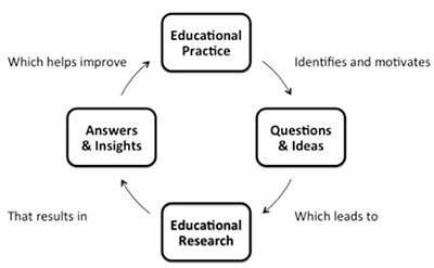 "Figure 3 is a diagram depicting ""The Innovation Cycle of Educational Research and Practice"", comprised of four nodes: ""Educational Practice"" identifies and motivates ""Questions & Ideas"", which leads to ""Educational Research"" that results in ""Answers & Insights"", which helps improve ""Educational Practice"",  then the cycle repeats."