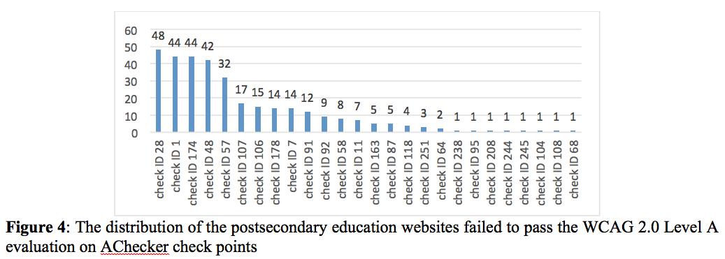 Figure 4: The distribution of the postsecondary education websites failed to pass the WCAG 2.0 Level A evaluation on AChecker check points.
