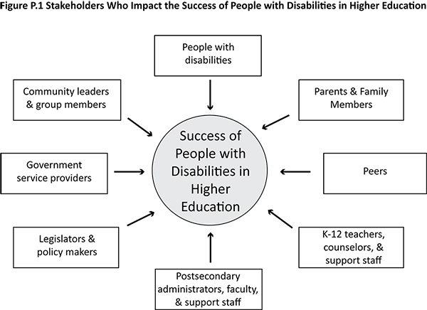 Stakeholders Who Impact the Success of People with Disabilities in Higher Education.