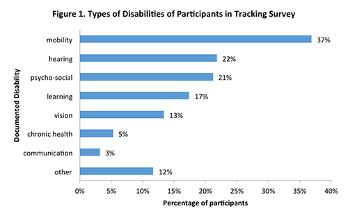 Figure 1. Types of Disabilities of Participants in Tracking Survey.