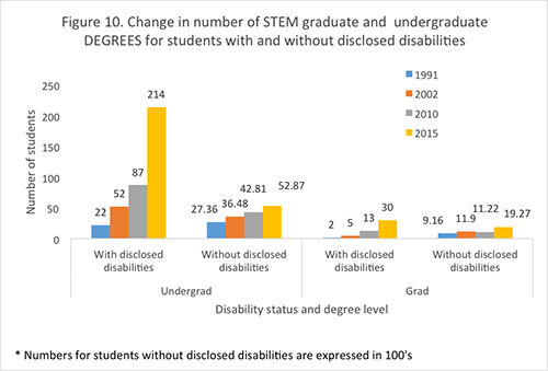 Figure 10. Change in number of STM graduate and undergraduate degrees for students with and without disclosed disabilities.