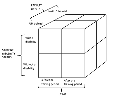 A 2x2x2 diagram featuring UD trained verse not UD trained faculty, student disability status, and before or after training