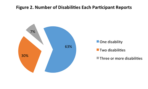 Figure 2. Number of Disabilities Each Participant Reports.