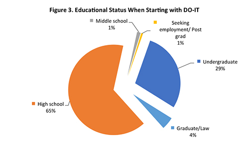 Figure 3. Educational Status When Starting with DO-IT.