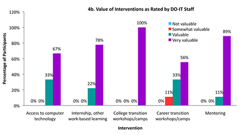 Figure 4b. Value of Interventions as Rated by DO-IT Staff.