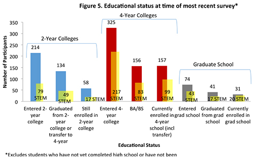 Figure 5. Educational Status at time of most recent survey.