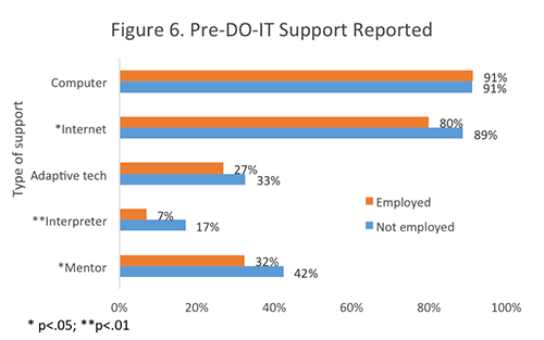 Figure 6. Pre-DO-IT Support Reported.