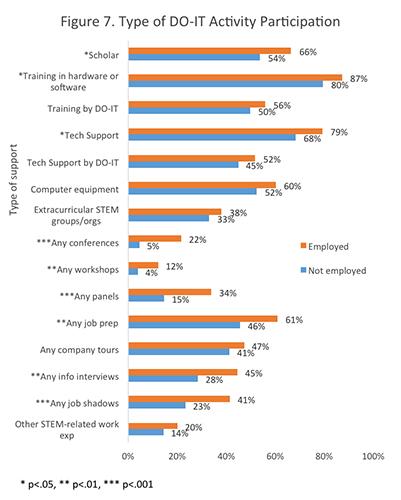 Figure 7. Type of DO-IT Activity Participation.