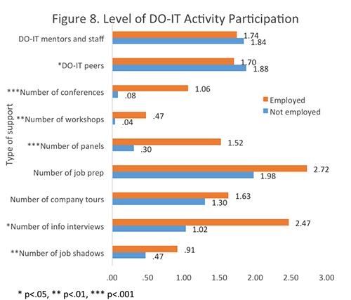 Figure 8. Level of DO-IT Activity Participation.