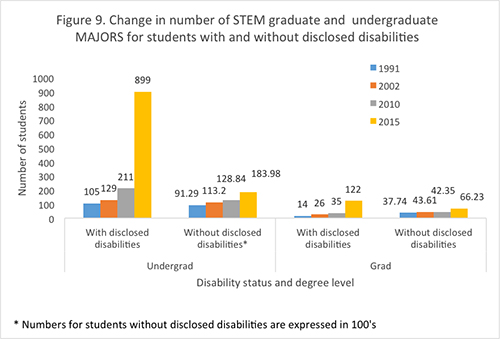 Figure 9. Change in numbers of STEM Graduate and undergraduate majors for students with and without disclosed disabilities.