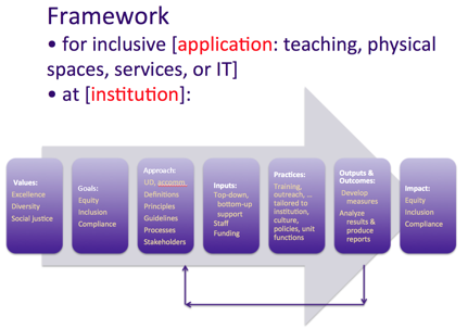 Universal Design Framework: For inclusive application (teaching, physical spaces, services, or IT) and at institution.