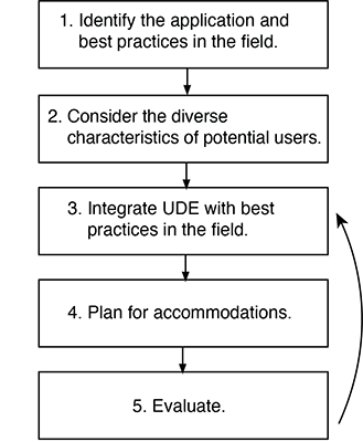 How to Integrate UDE Practices: Explained in Following Text.