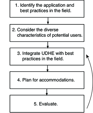 A chart that shows the 5 steps that can apply UD to any application.