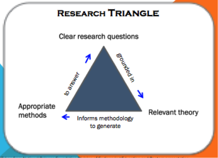 Research Triangle: Clear Research questions are grounded in relevant theory, which informs methodology to generate appropriate methods, which then answer the clear research questions.
