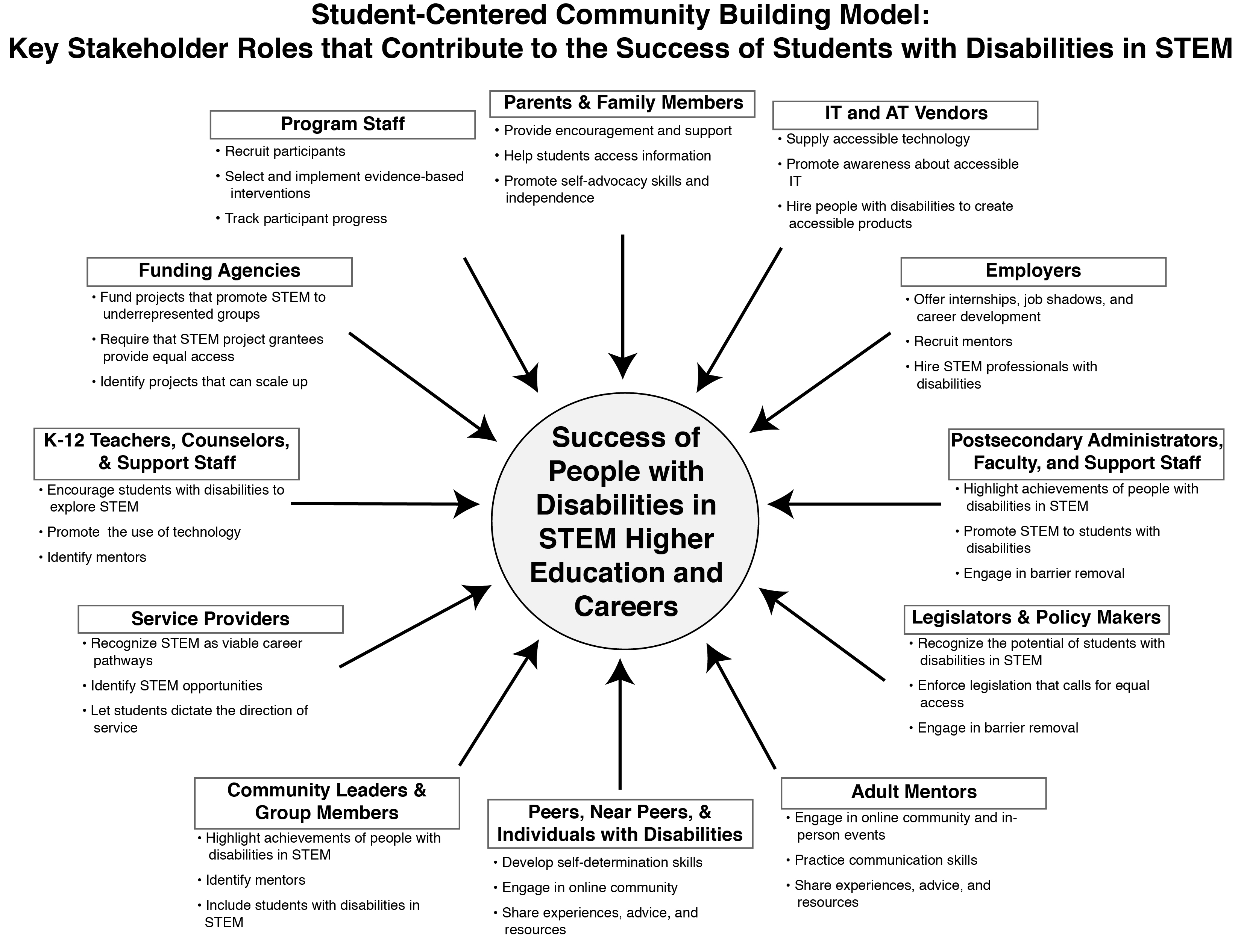 Student-Centered Community Building Model: Key Stakeholders that Contribute to the Success of Students with Disabilities in STEM. Stakeholders include parents and family members, IT and AT vendors, employers, postsecondary administrators and faculty, legislators and policy makers, mentors, peers, community leaders, service providers, teachers, funding agencies, and program staff.