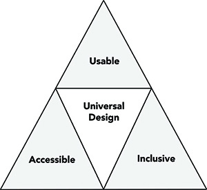 A triangle building Universal Design out of Accessible, Inclusive, and Usable.