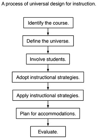 Universal Design Of Instruction In Postsecondary Education Do It