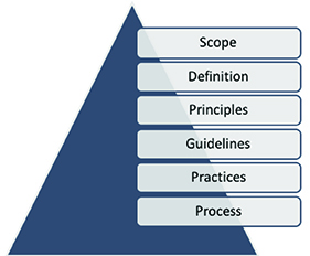 A triangle that shows Scope, Definition, Principles, Guidelines, Practices, and Process.