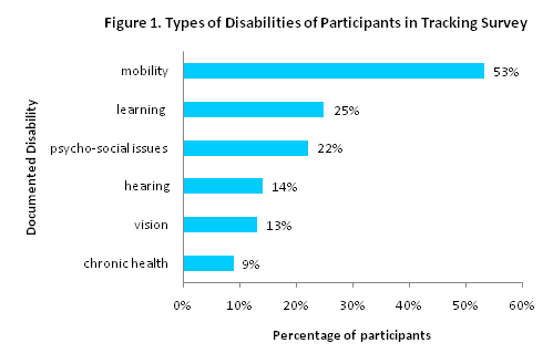Bar graph of types of disabilities of participants in tracking survey