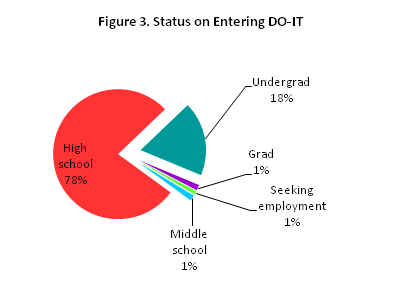 Bar graph of statuses of students entering DO-IT