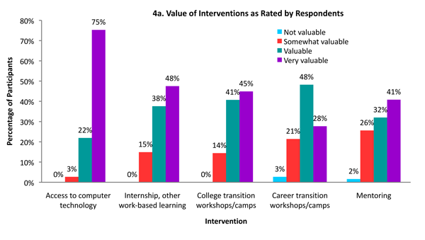 Bar graph of value of intervention as rated by respondents