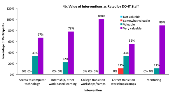Bar graph of value of interventions rated by DO-IT staff