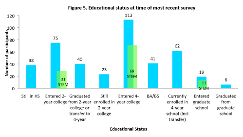 Bar graph of educational statuses at the time of most recent survey