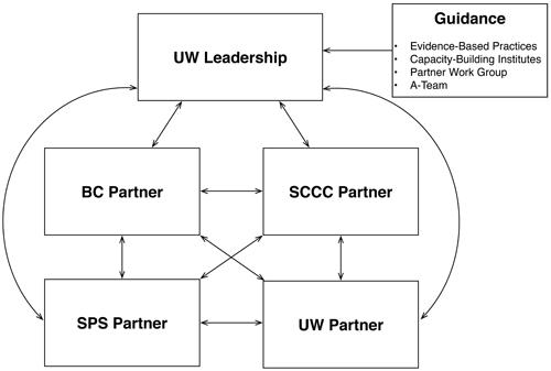 AccessSTEM orgnaizational structure graphic